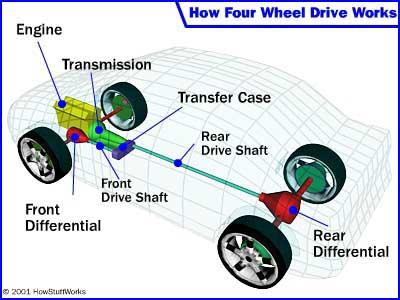 four-wheel-drive-intro