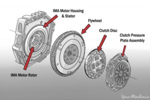 How To Decide Between Manual And Automatic Transmission