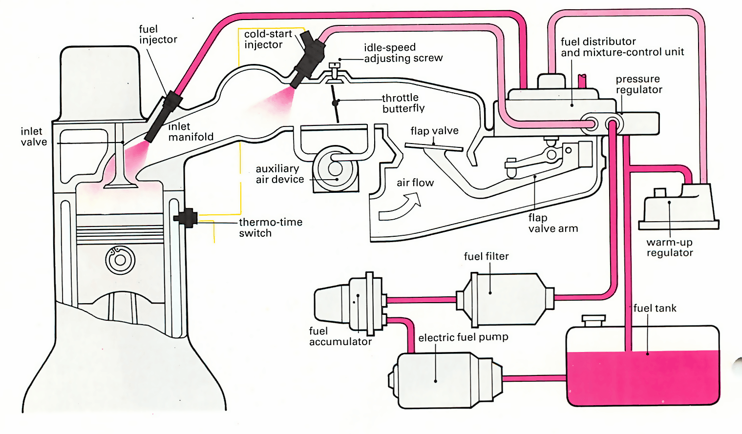electric fuel injector diagram enthusiast wiring diagrams u2022 rh rasalibre co